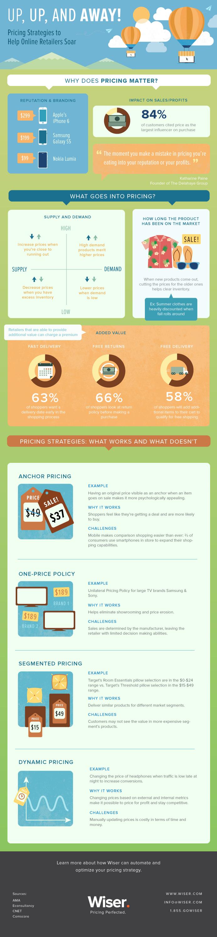 price ecommerce infographic