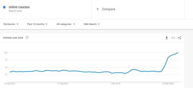 Online courses keyword trend in Google trend