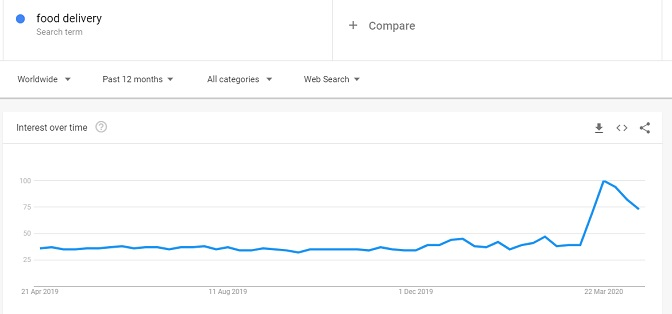 food delivery keyword trend in google trend
