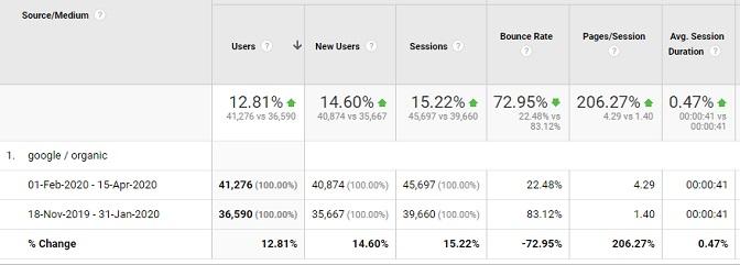 organic traffic data in google analytics